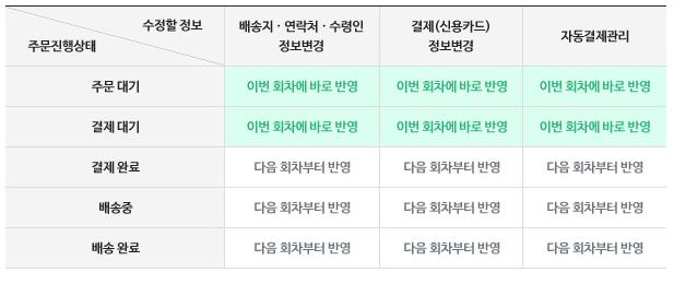 정기배송 배송정보 수정 유의사항